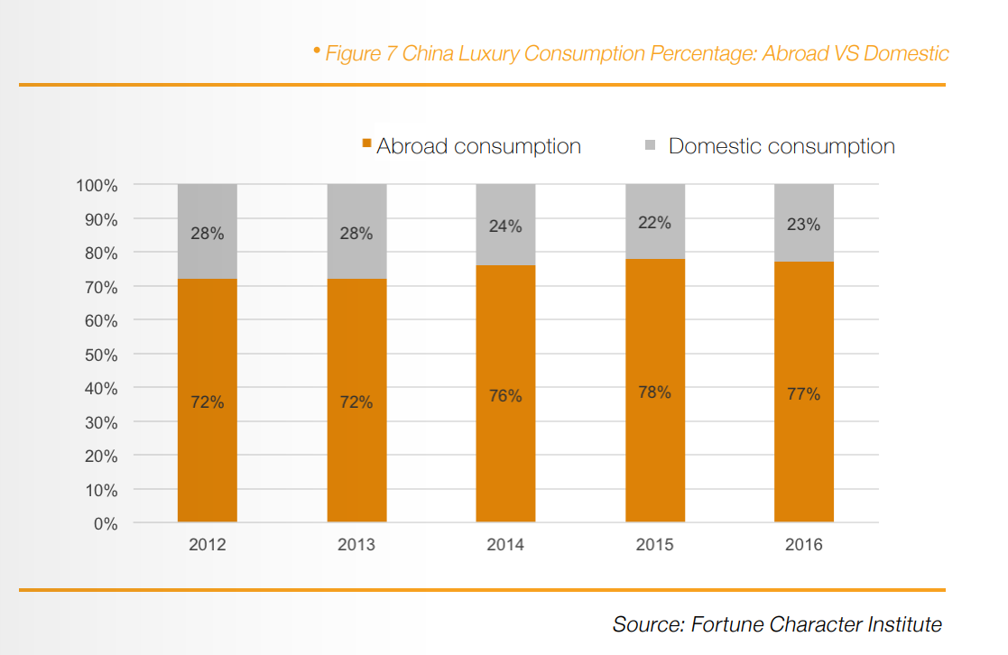 china luxury consumption