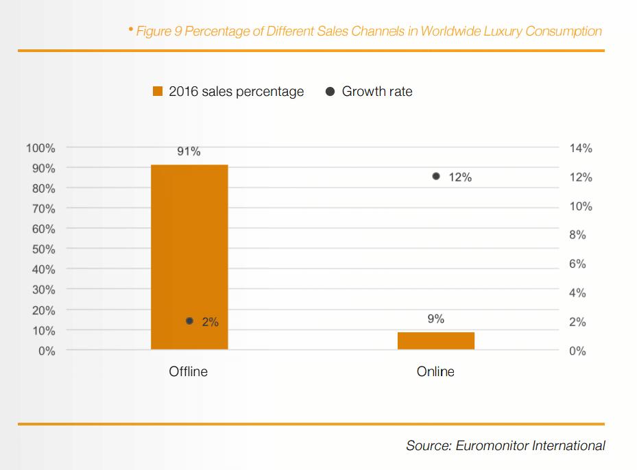 croissance luxury commerce