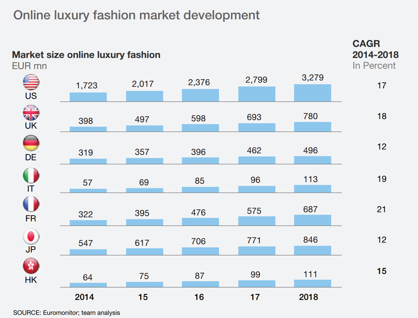 luxury_fashion_growth