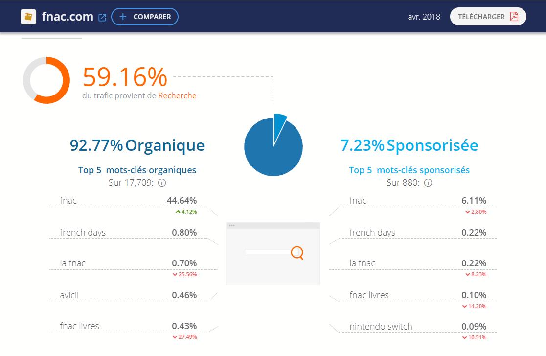 Site e-commerce Fnac Trafic