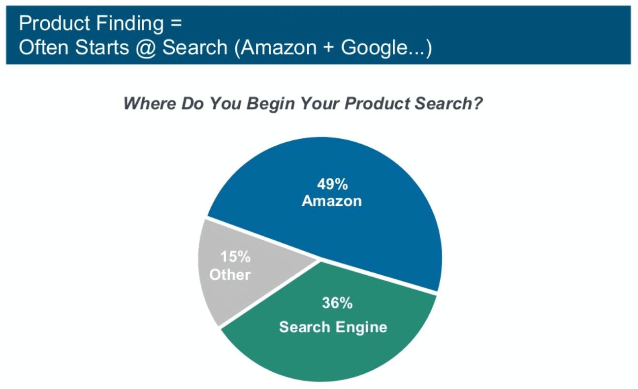 Search Amazon Google KPGB