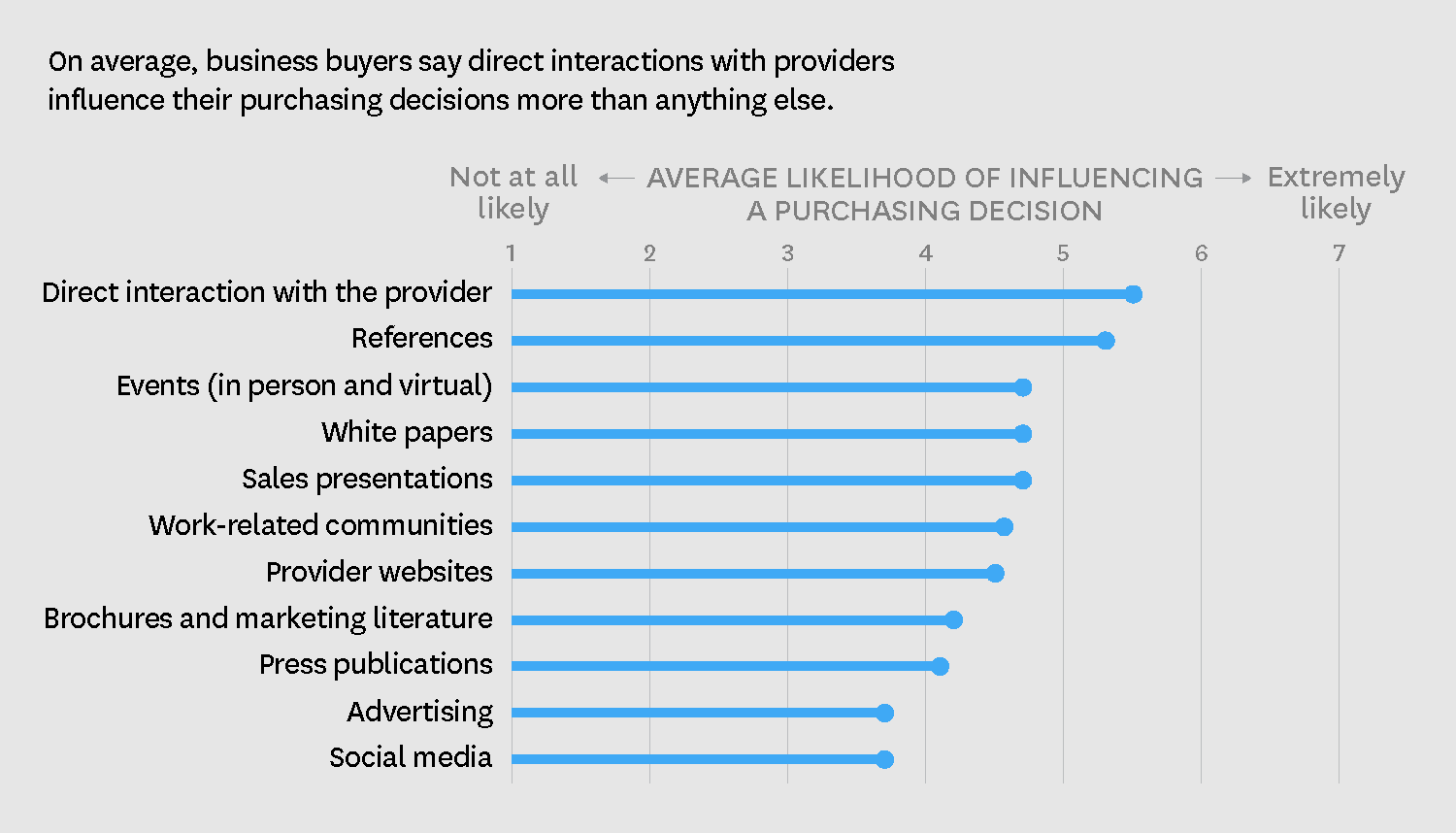 The Most Influential B2B Marketing Activities