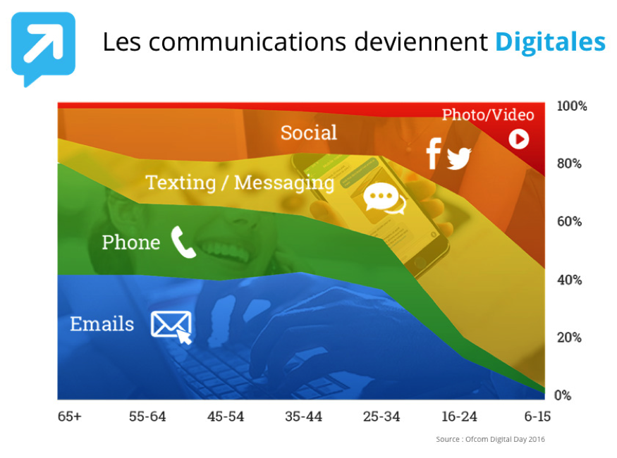 Communication de plus en plus digitales