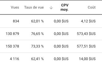 Publicite vue Youtoube zero euro