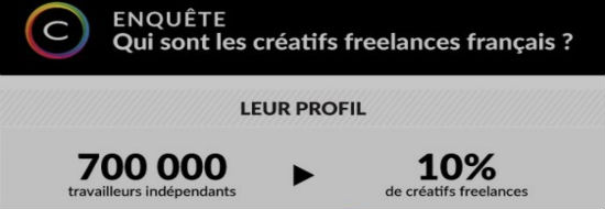 #Infographie du Mercredi : Quel est le profil des graphistes freelances en France?
