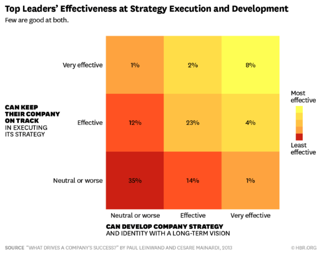 Strategy Execution HBR