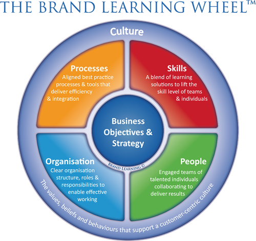 brand learning wheel - build capabilities