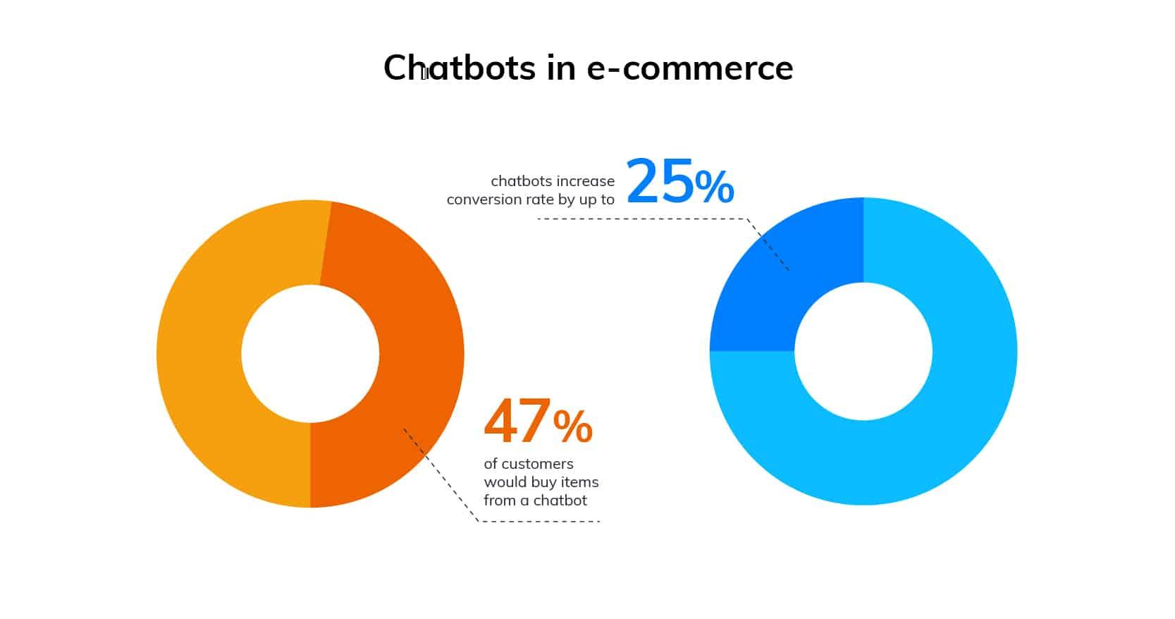 chatbot taux de conversion