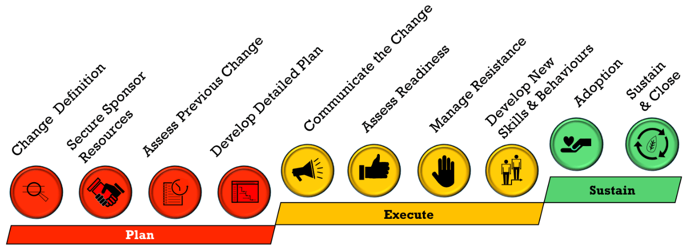 Conduite du changement framework
