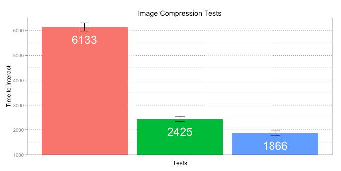 compression image et temps de chargement