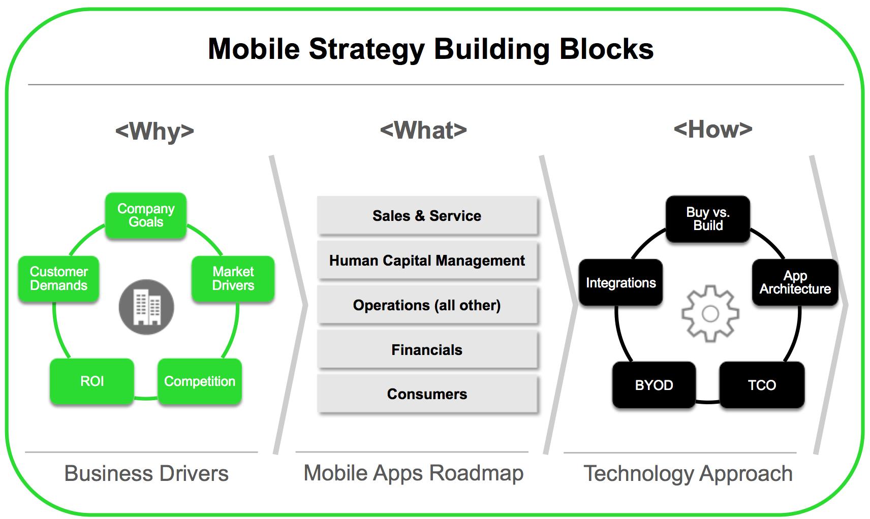 enterprise-mobile-strategy-building-blocks-png
