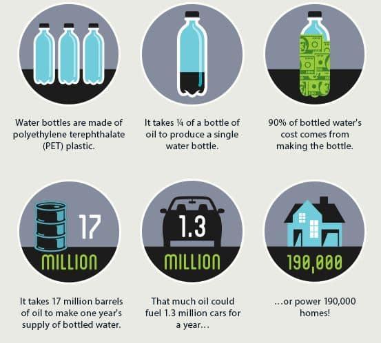Bouteille eau pollution
