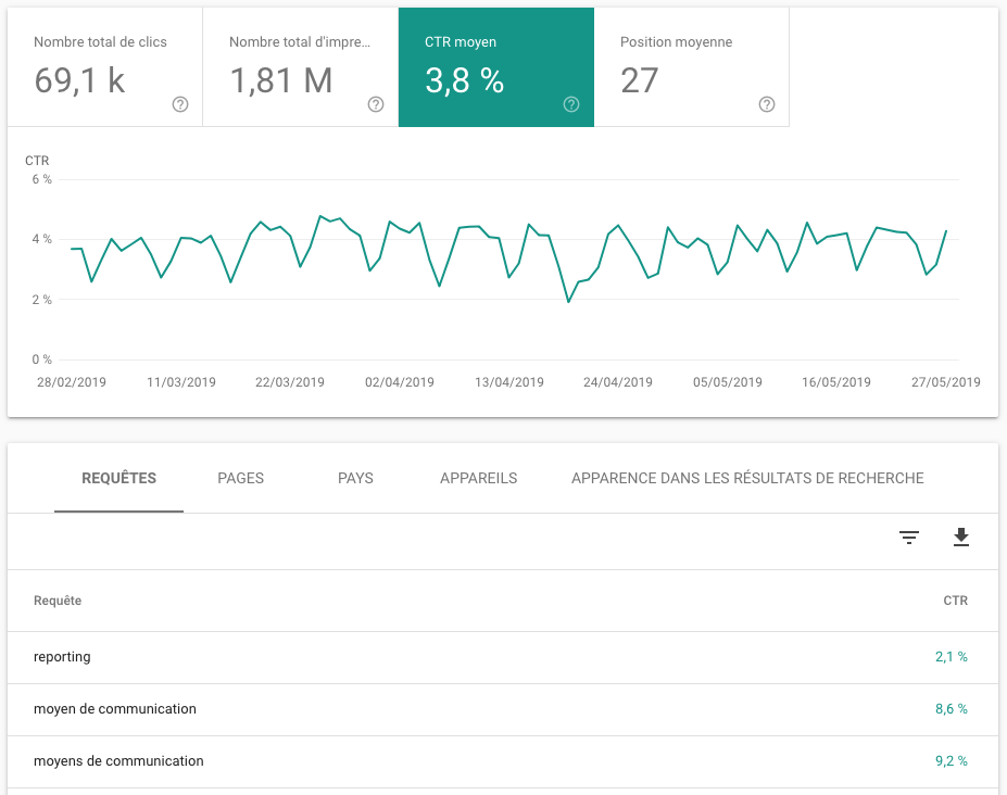 Google Search Console CTR