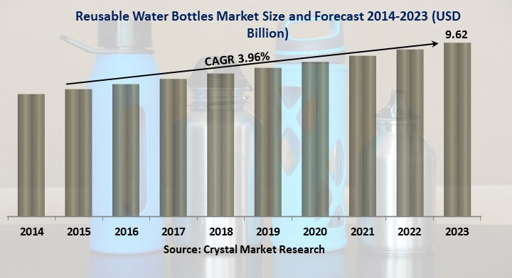 reusable bottle market