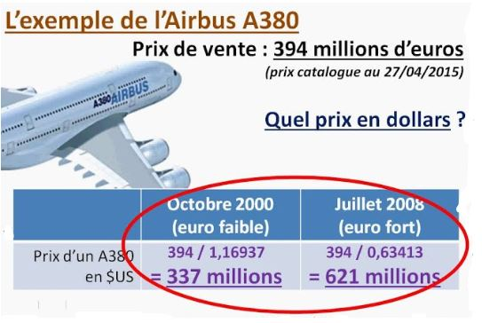 Airbus Taux de change