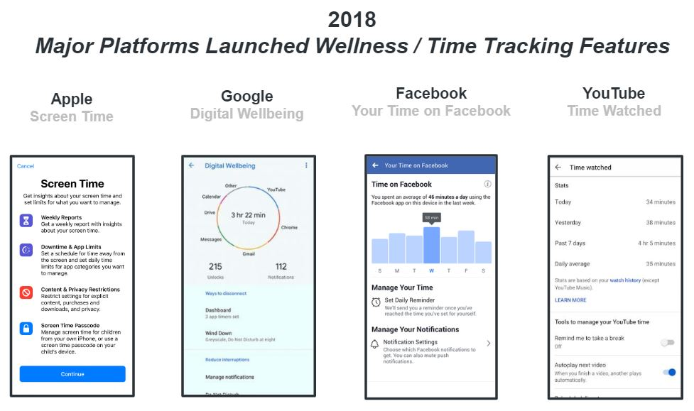 Digital wellness