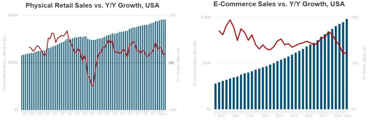 Ecommerce vs Retaile growth USA