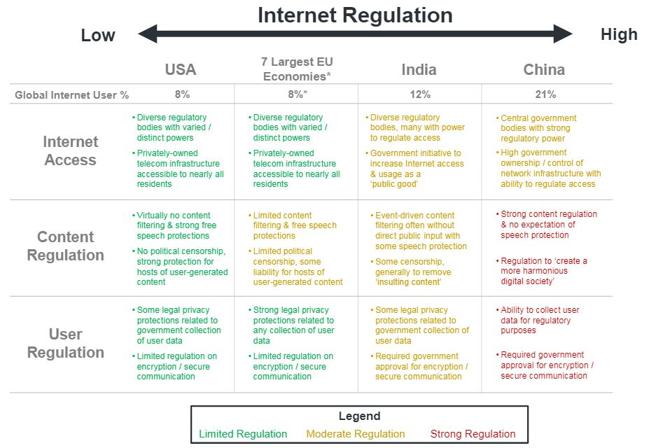 Internet Regulations