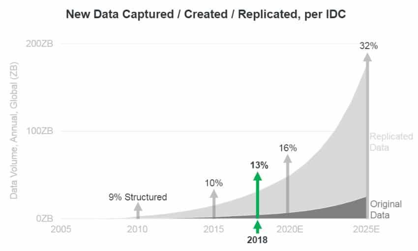 Volume of data captured