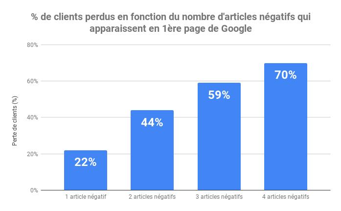 % de clients perdus en fonction du nombre d'articles négatifs qui apparaissent en 1ère page de Google