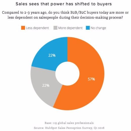 Buyer less dependent from sellers