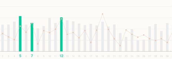 Voici ce qu'Omnisend a appris sur le meilleur timing pour envoyer ses e-mailings en analysant plus de 2 milliards de campagnes