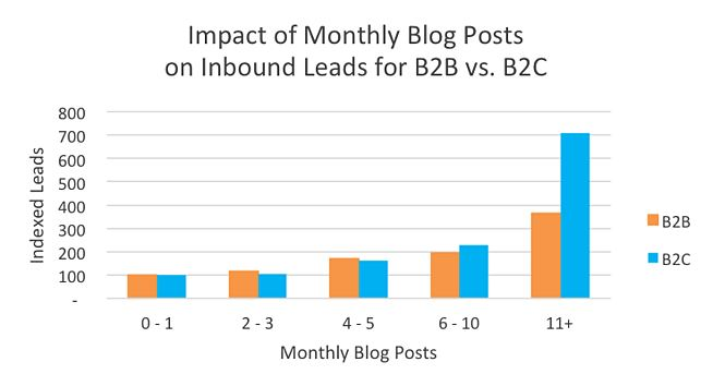 How often should companies blog