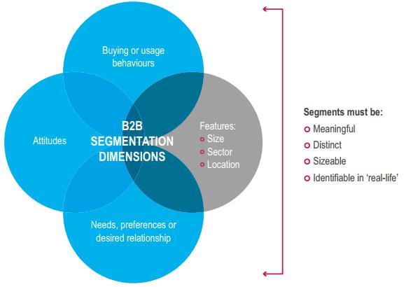 segmentation B2B