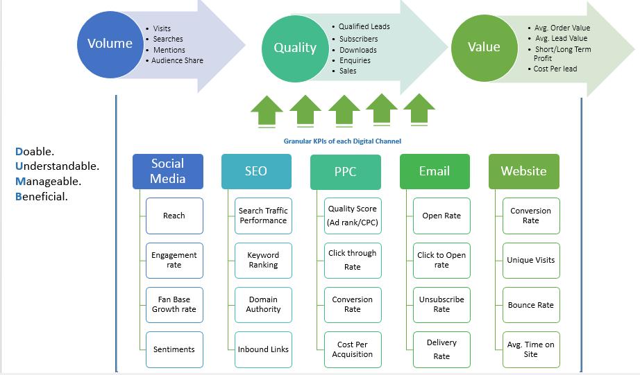 KPI webmarketing