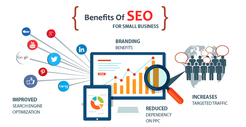 Benefices SEO