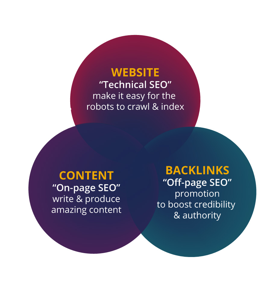 venn-technical-content-backlinks