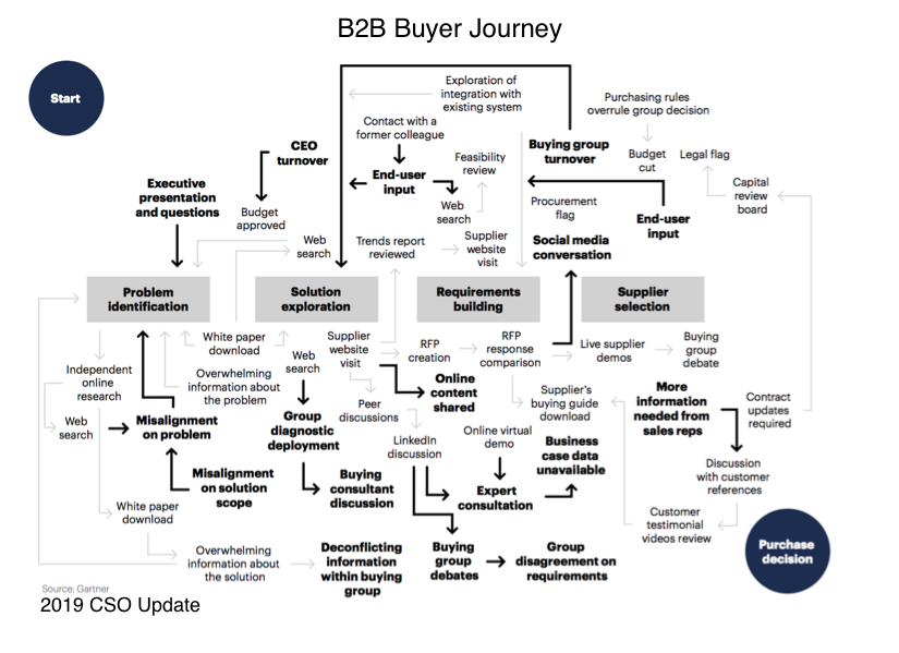 Processus achat B2B