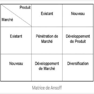 Matrice de Ansoff : stratégie de croissance