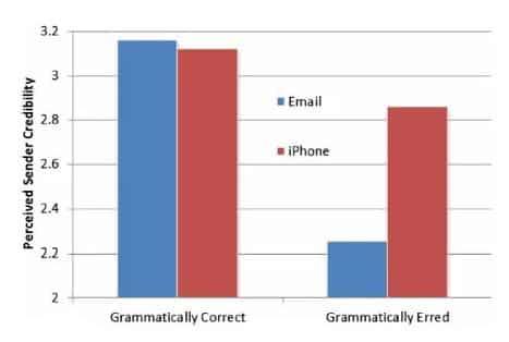 Etude stanford signature mail envoye depuis iphone
