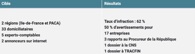 https://www.economie.gouv.fr/dgccrf/domiciliation-dentreprise-gestion-a-risques