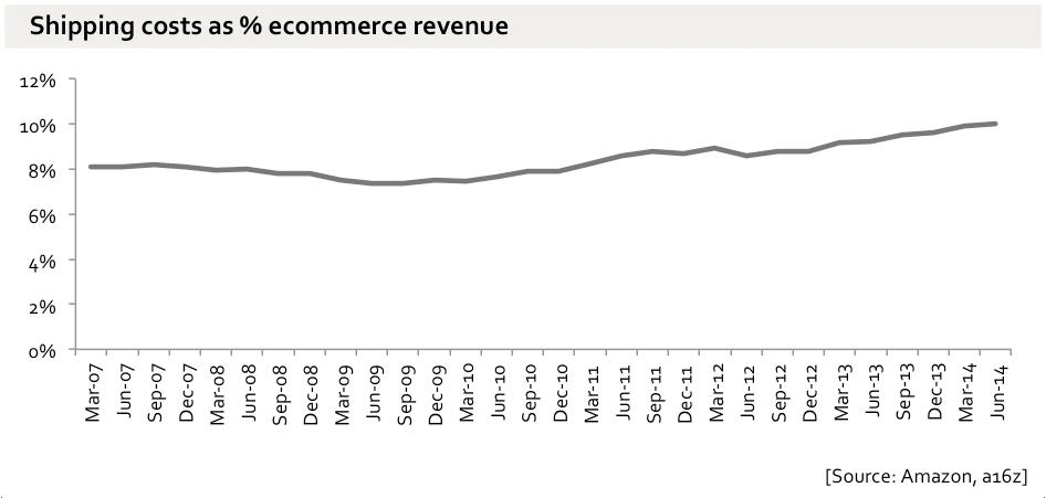 frais d'envois sur le chiffre d'affaires Amazon