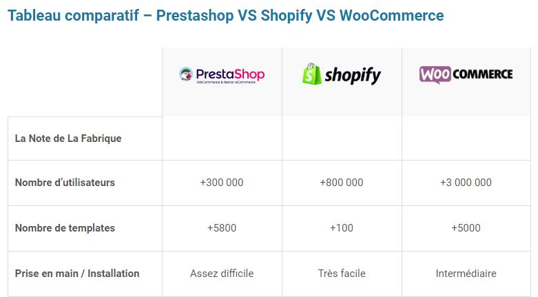Comparatif PrestaShop Shopify WooCommerce La Fabrique du Net