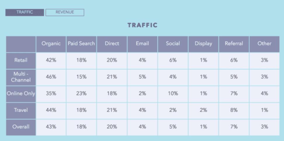 Part du trafic organique chez les sites e-commerce de différents secteurs
