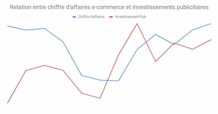 correlation entre investissements publicitaires et chiffre d'affaires e-commerce