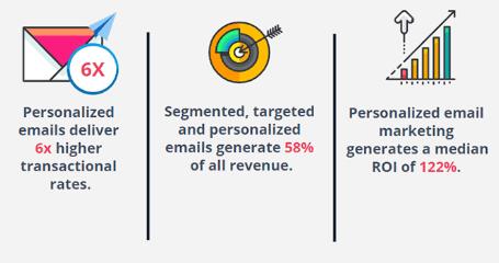 Impact de la personnalisation sur les e-mailing e-commerce