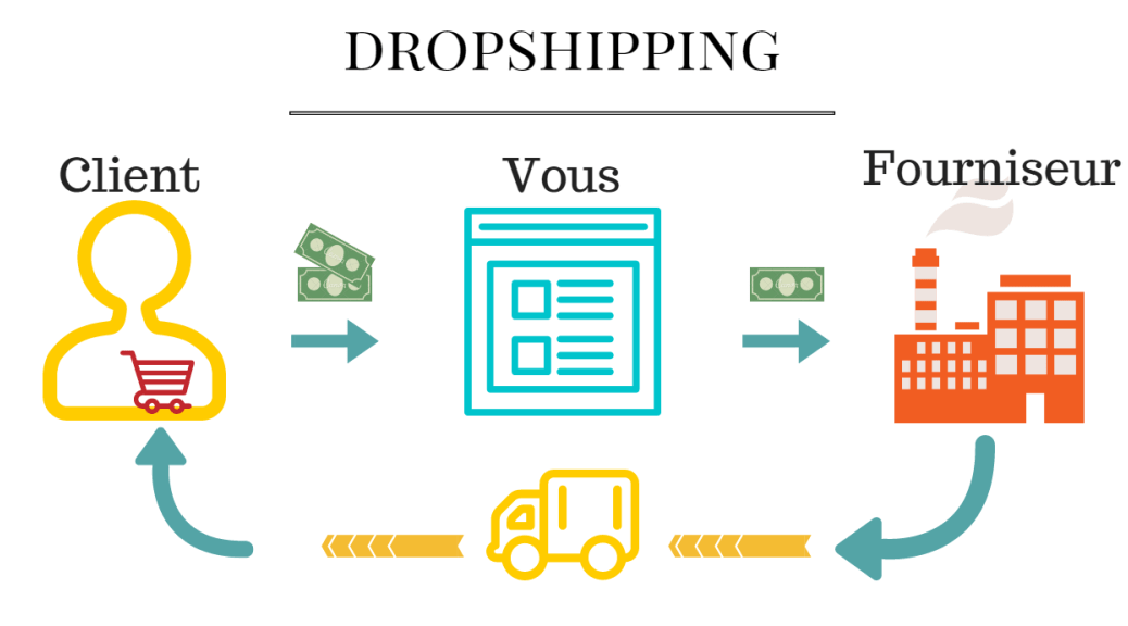 modele dropshipping