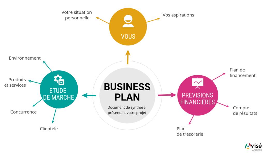 pilier d'un business plan