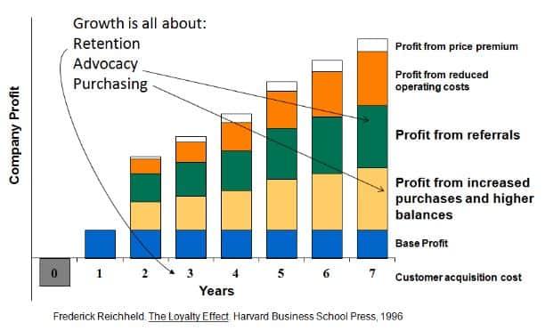 Importance de la fidélisation pour soutenir la croissance à moyen long terme