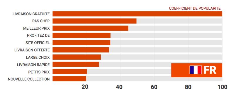 xpressions les plus utilisées dans les annonces payantes e-commerce