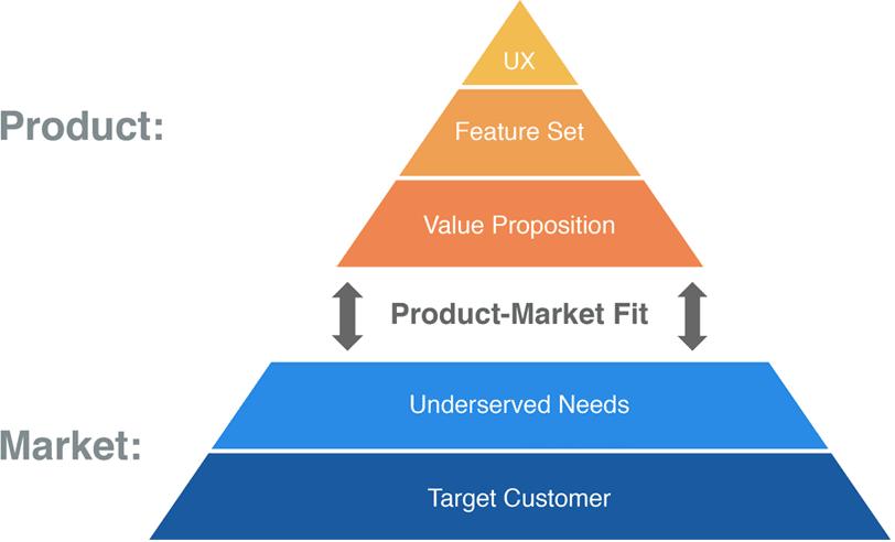 illustration market fit