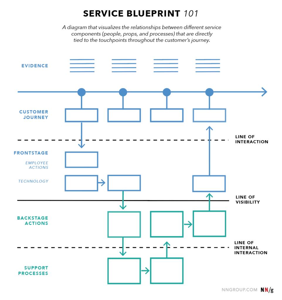 modèle de blueprint
