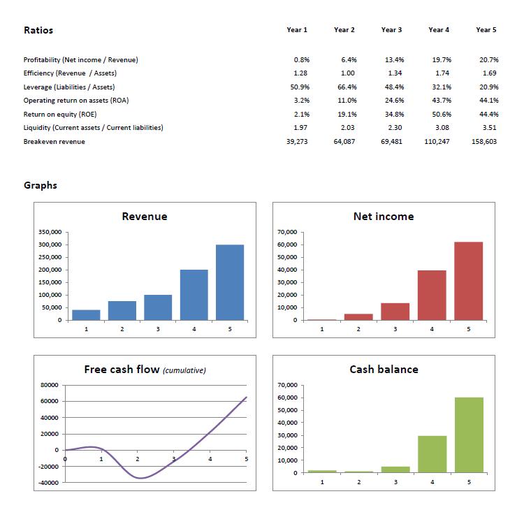 projection et analyse financière business plan