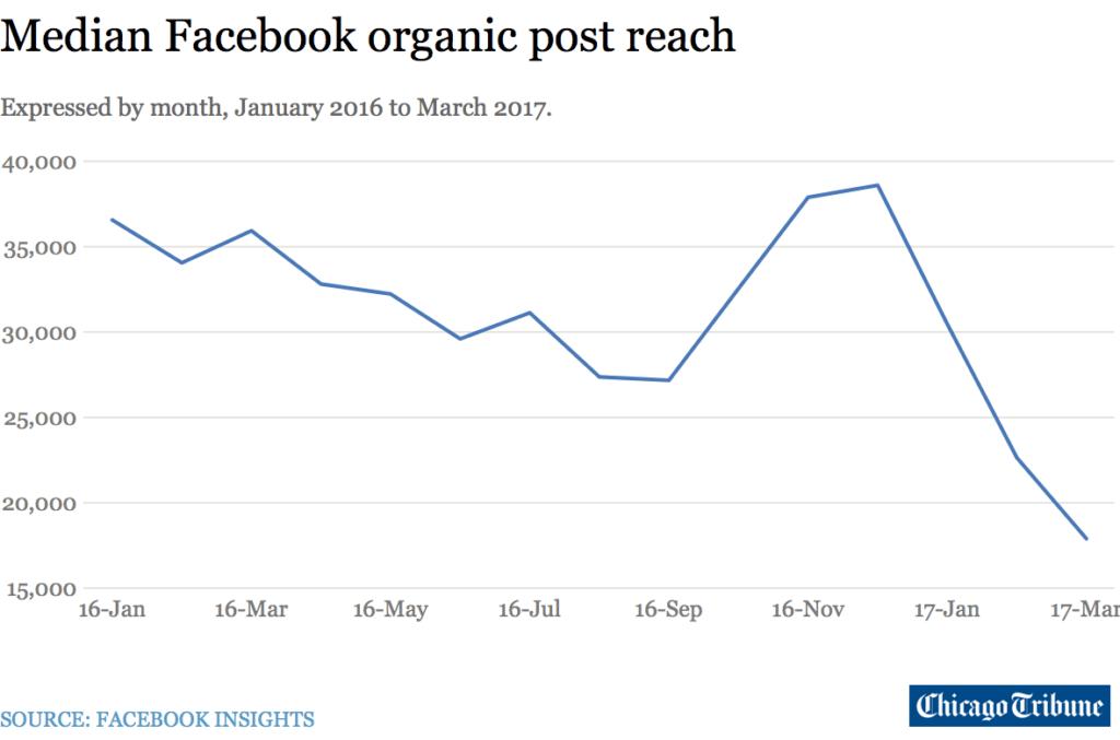 Baisse de la portée organique de Facebook