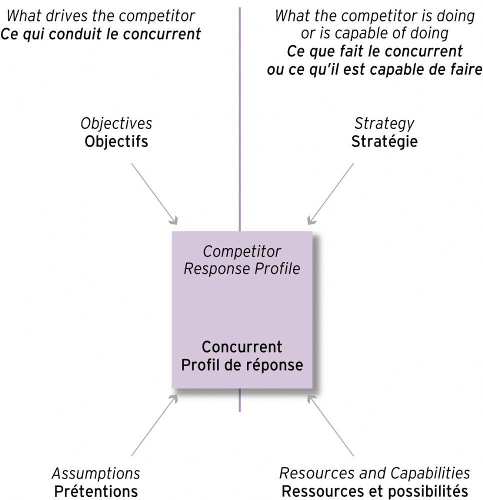 réponse concurrent business plan