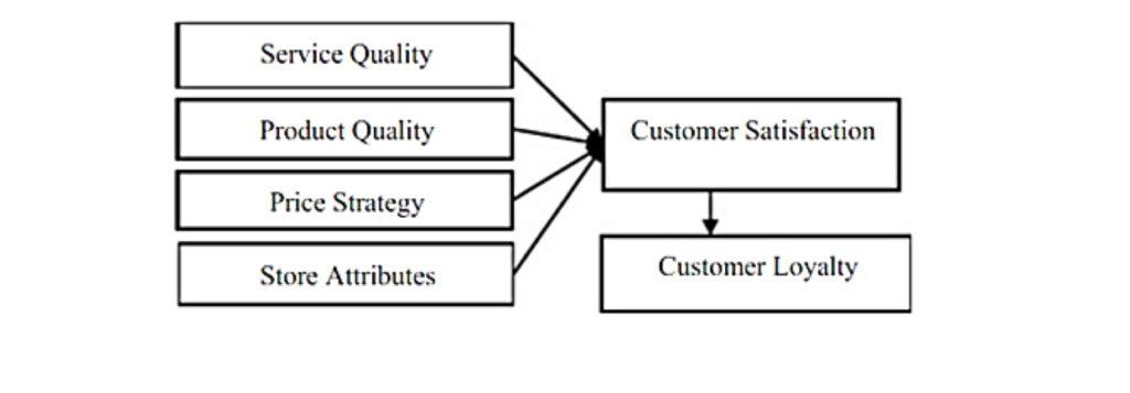 IMpact de la satisfaction client sur la fidélisation